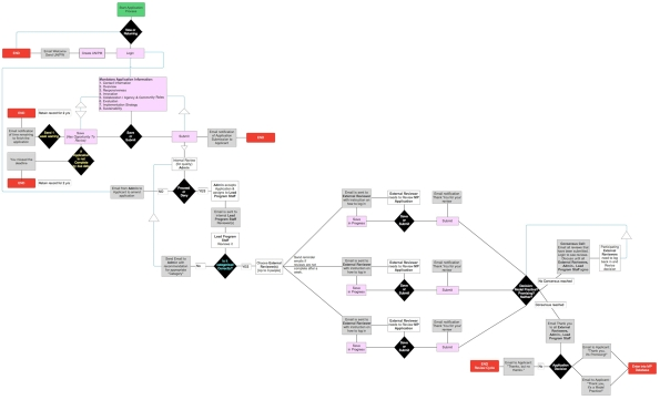 Workflow process model